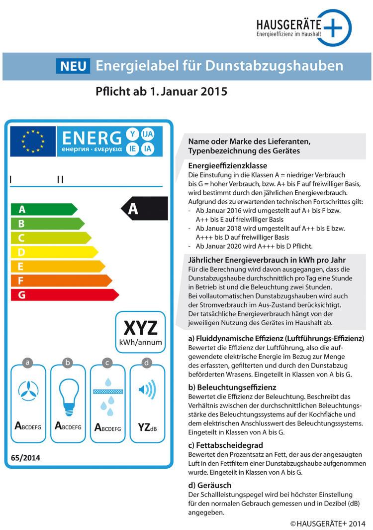 Verschärfte Vorgaben - Energieeffizienz