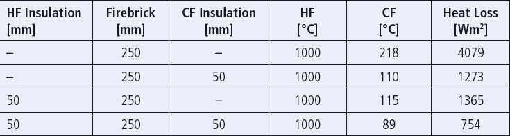 Effect of insulating hot, cold or both faces of a refractory