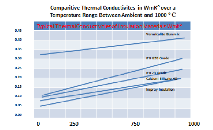 Typical thermal conductivities of insulation materials