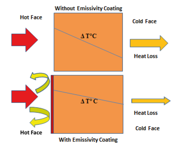 Beneficial effects from the application of an emissivity coating
