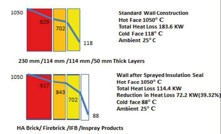 Typical additional benefits of regenerator externally sprayed insulation