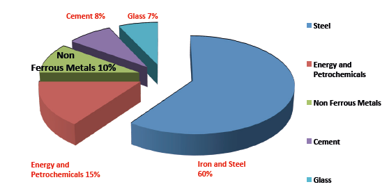 Typical refractories usage by major end users (Courtesy of RHI)
