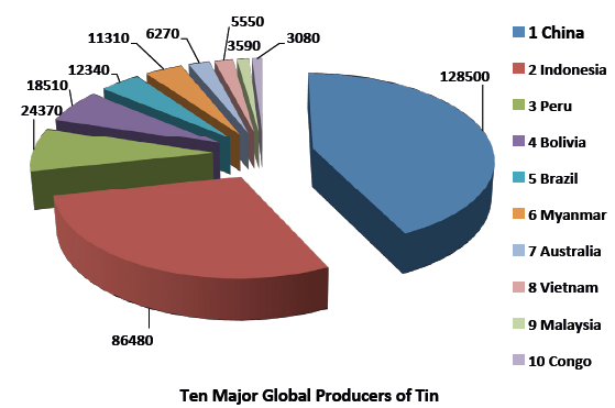 Top ten world tin producing countries