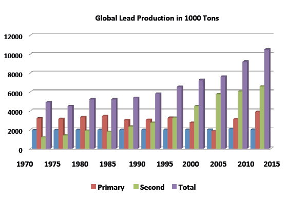 The global production of primary and secondary lead