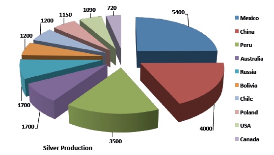 Primary production sources of silver