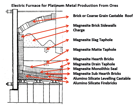 Electric furnace for platinum metal