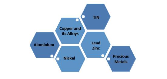 Principal non-ferrous metals