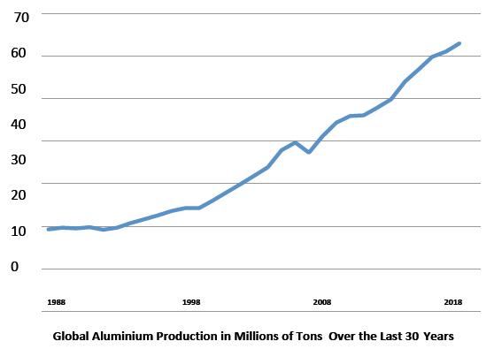 Growth of global aluminium production