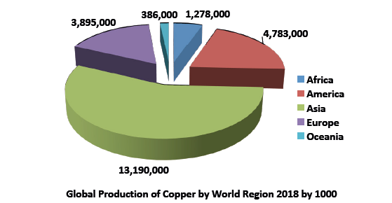 Global copper production