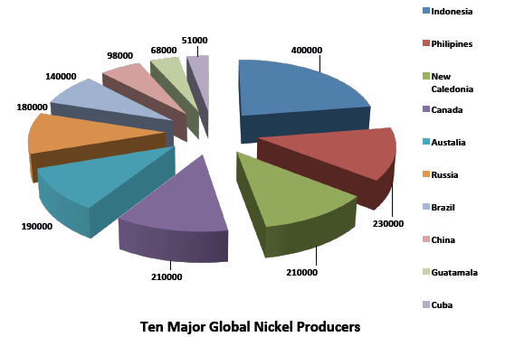 Global nickel production
